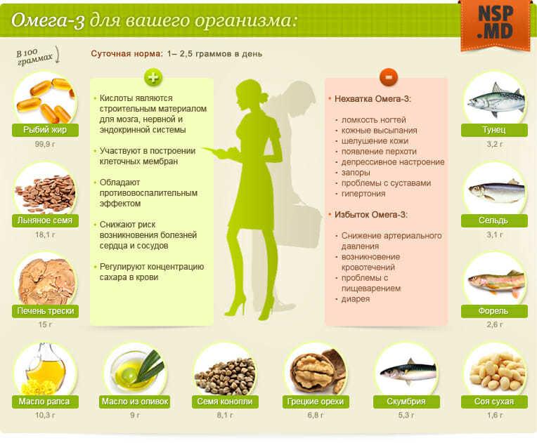 Омега-3 при беременности - суточная потребность для беременных.