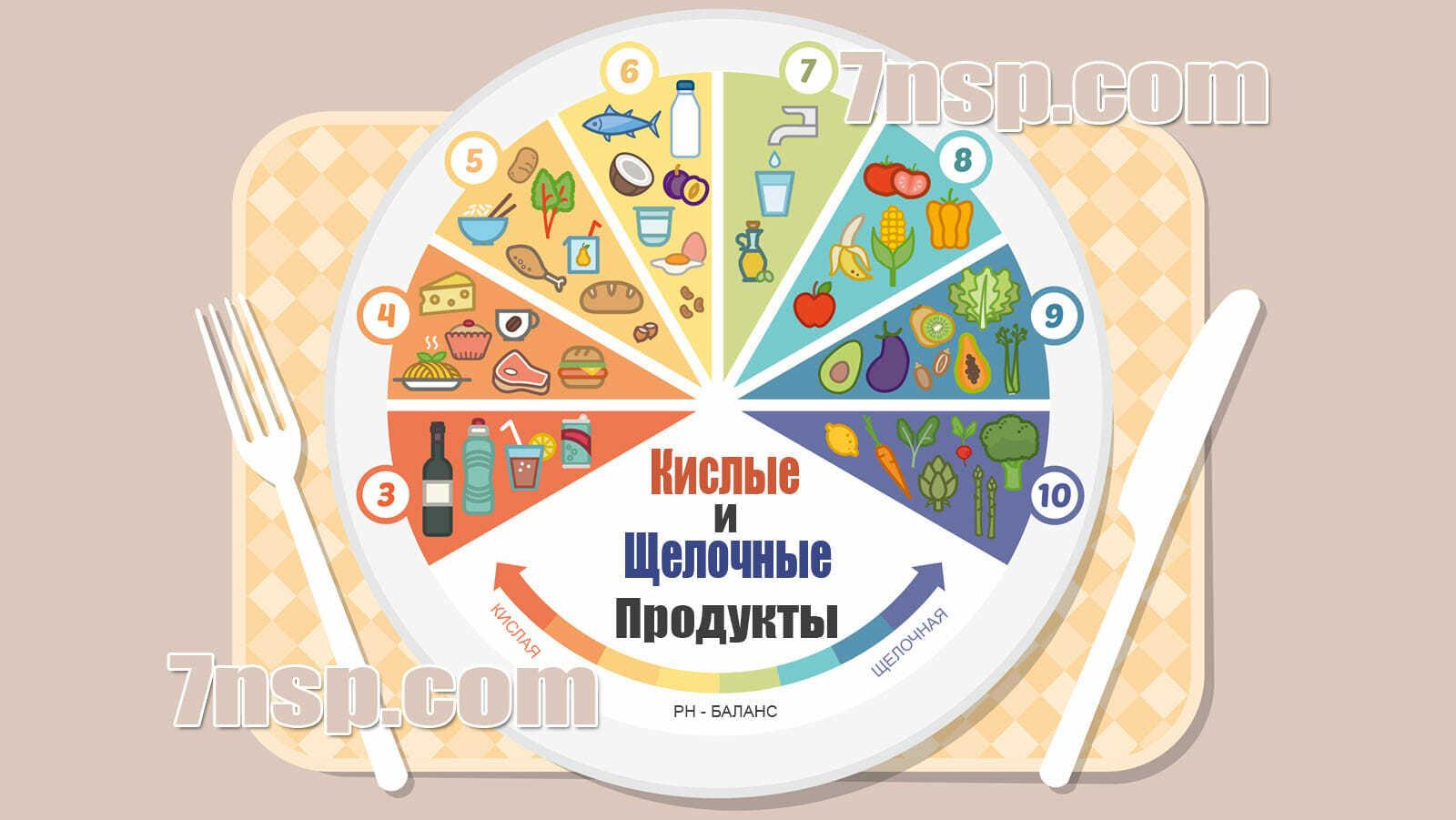 Таблица pH продуктов, кислые и щелочные продукты питания