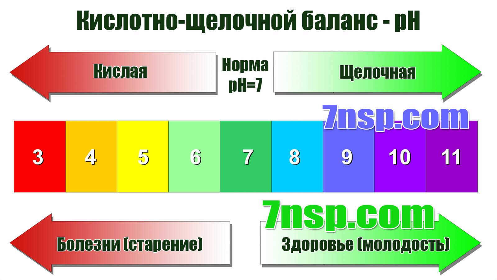 pH-таблица кислотно-щелочного баланса, ощелачивания организма